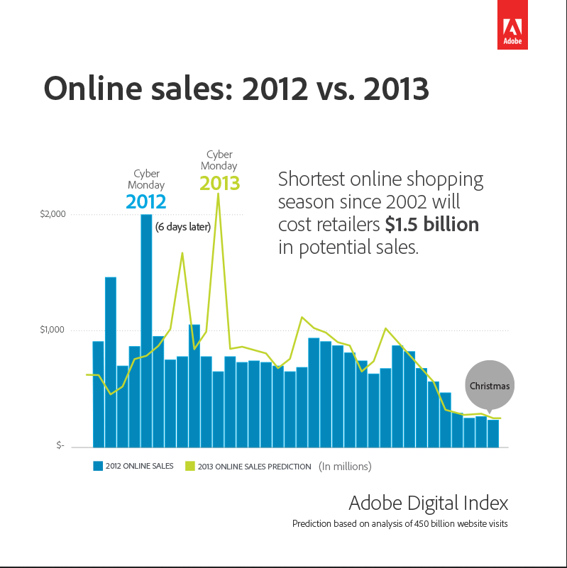 Adobe Digital Index 2013 Online Sales prediction