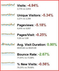 A 5% Decrease in my Traffic from All Sources