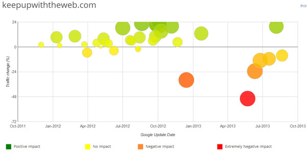Impact of Google Algorithm Updates via Fruition.net
