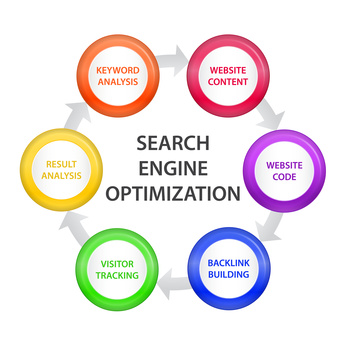 Semantics is the future of search engine optimization