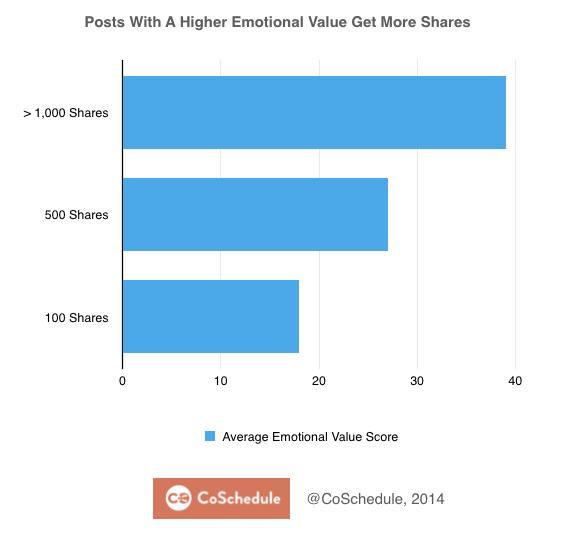 Emotional Value of  Blog Posts CoSchedule.com/blog