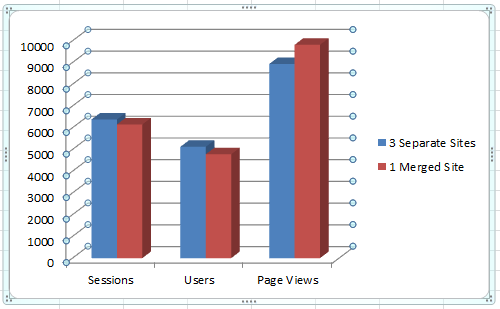 Google Analytics Comparing Before and After Consolidation