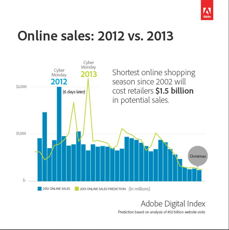Adobe Digital Index 2013 Online Sales prediction