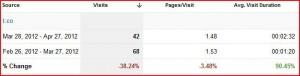 A 38% Decrease in Twitter Referral Traffic