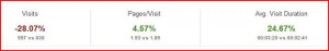 A 28% Decrease in Overall Visits from All Referral Traffic